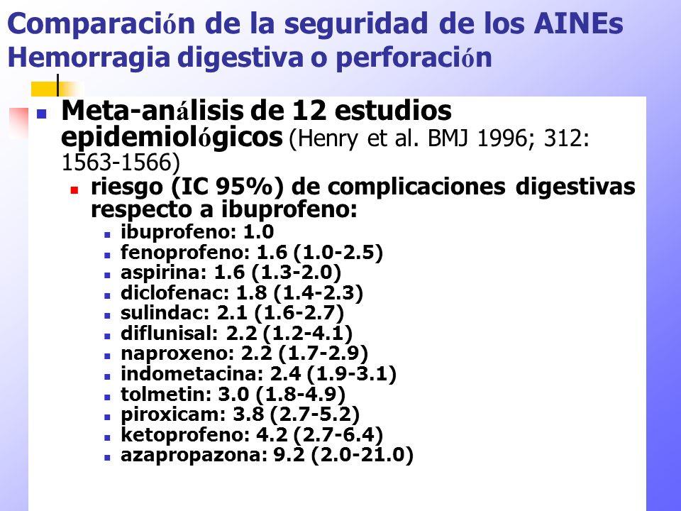 Comparación de la seguridad de los AINEs Hemorragia digestiva o perforación