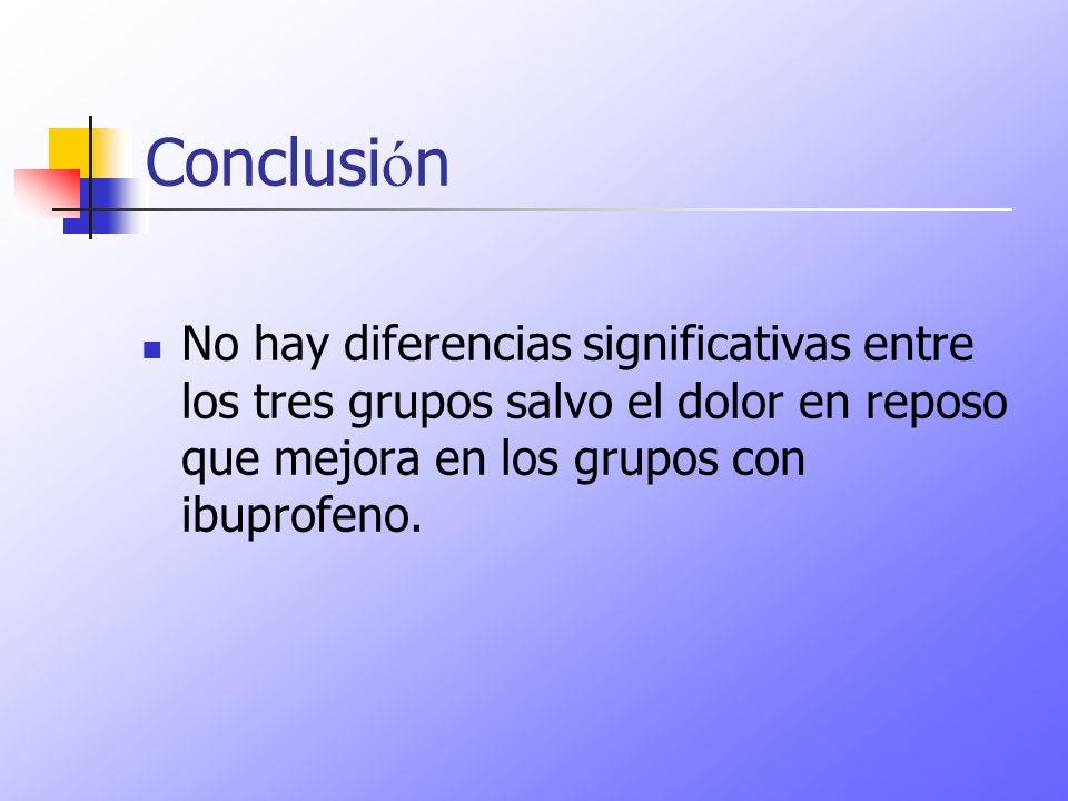 Conclusión No hay diferencias significativas entre los tres grupos salvo el dolor en reposo que mejora en los grupos con ibuprofeno.