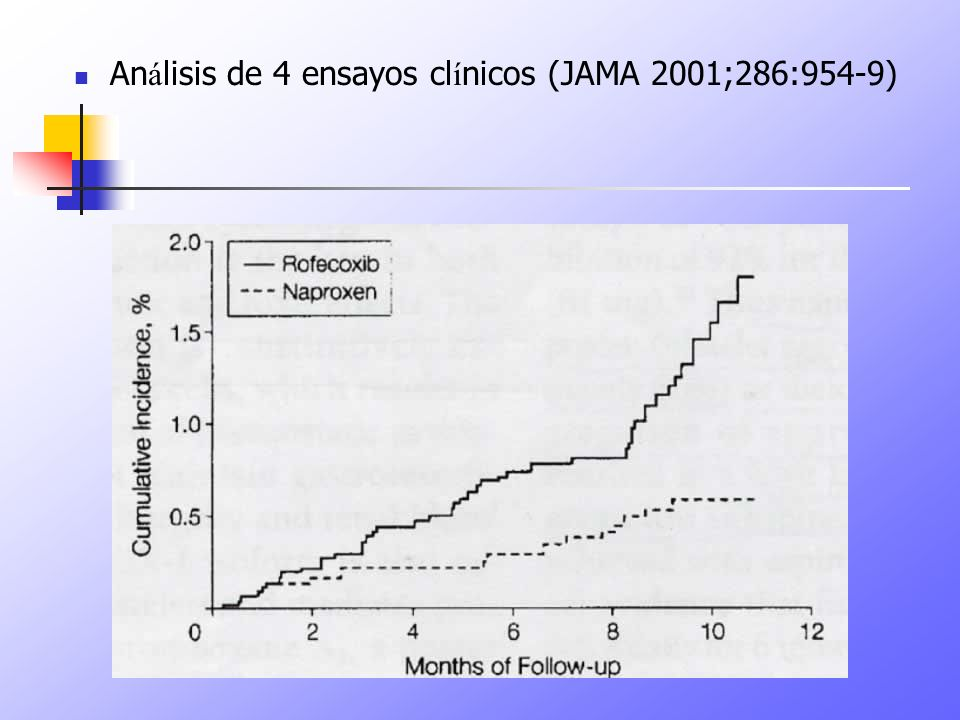 Análisis de 4 ensayos clínicos (JAMA 2001;286:954-9)