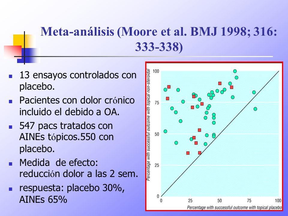 Meta-análisis (Moore et al. BMJ 1998; 316: 333-338)