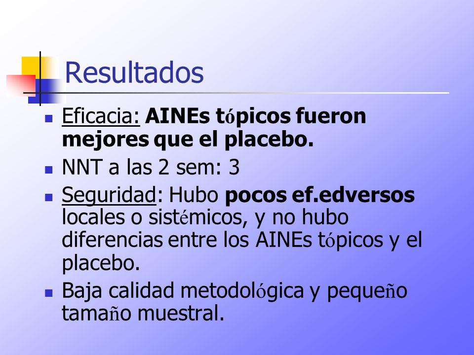 Resultados Eficacia: AINEs tópicos fueron mejores que el placebo.