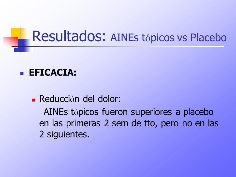 Resultados: AINEs tópicos vs Placebo