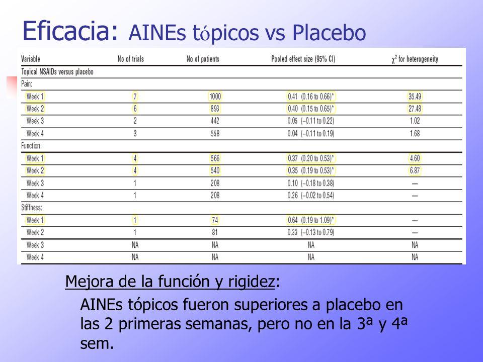 Eficacia: AINEs tópicos vs Placebo