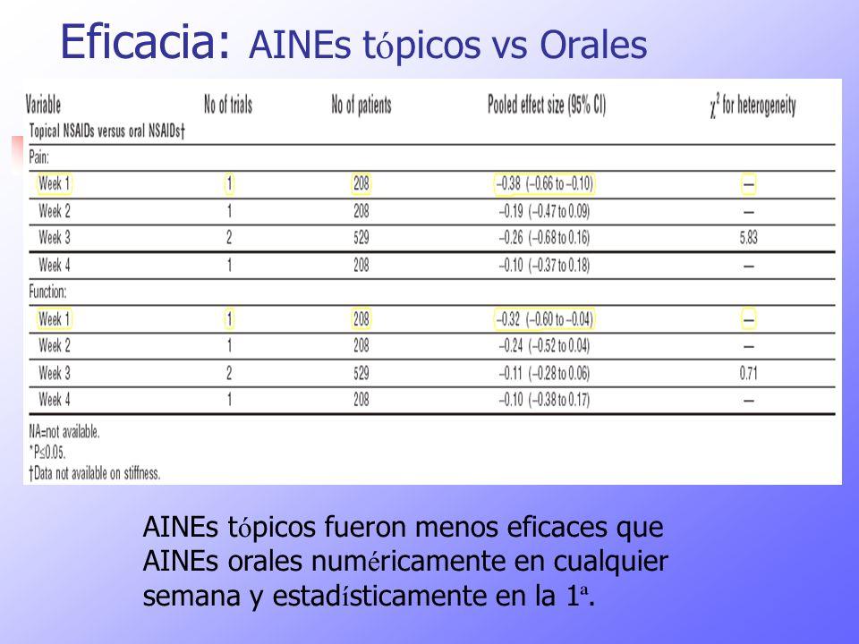 Eficacia: AINEs tópicos vs Orales