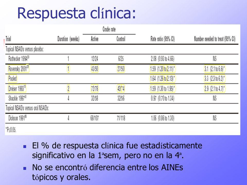Respuesta clínica: El % de respuesta clínica fue estadísticamente significativo en la 1ªsem, pero no en la 4ª.
