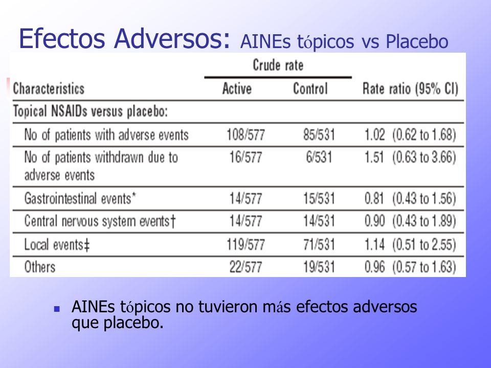 Efectos Adversos: AINEs tópicos vs Placebo
