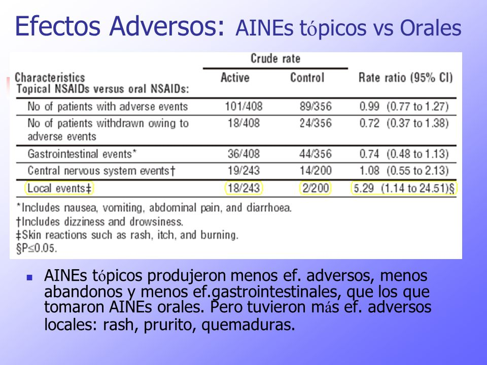 Efectos Adversos: AINEs tópicos vs Orales