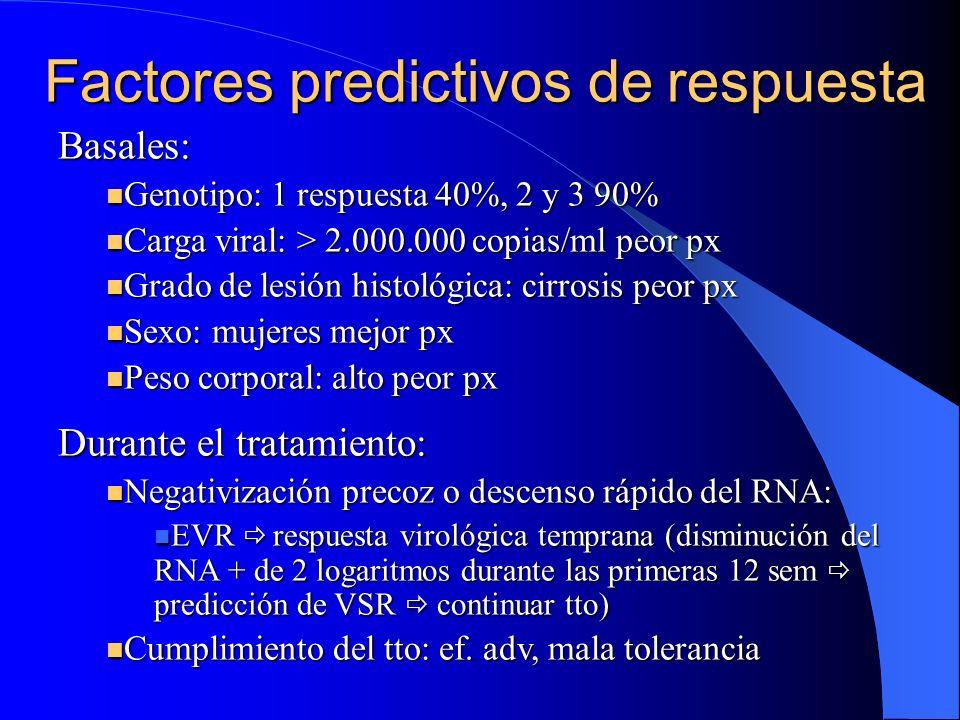 Factores predictivos de respuesta