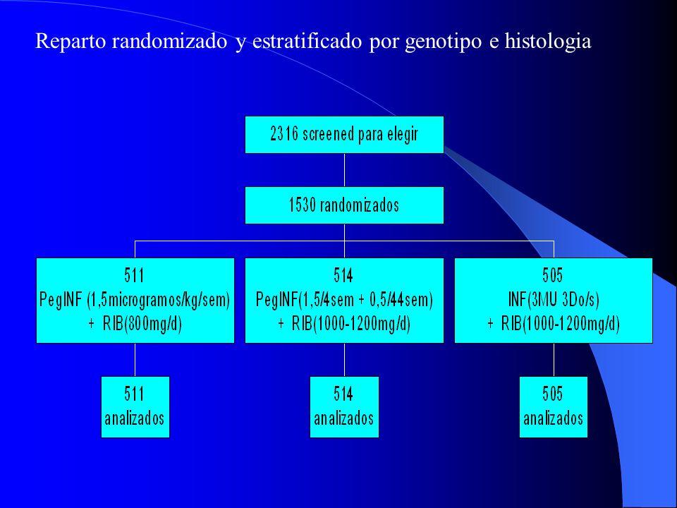 Reparto randomizado y estratificado por genotipo e histologia