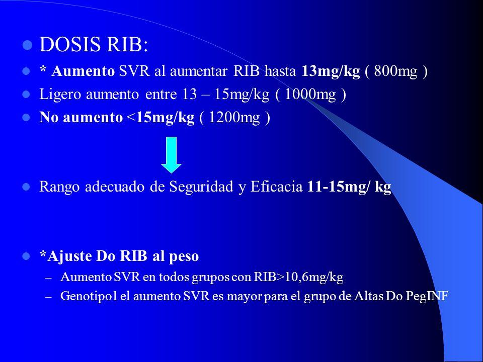 DOSIS RIB: * Aumento SVR al aumentar RIB hasta 13mg/kg ( 800mg )