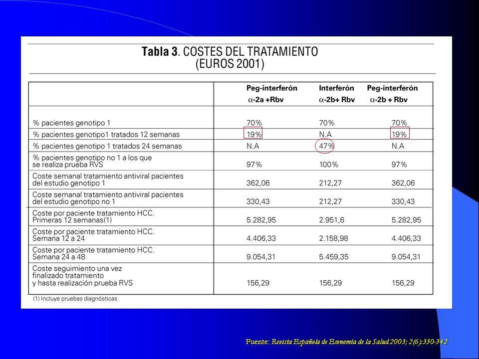 Fuente: Revista Española de Economía de la Salud 2003; 2(6):330-342