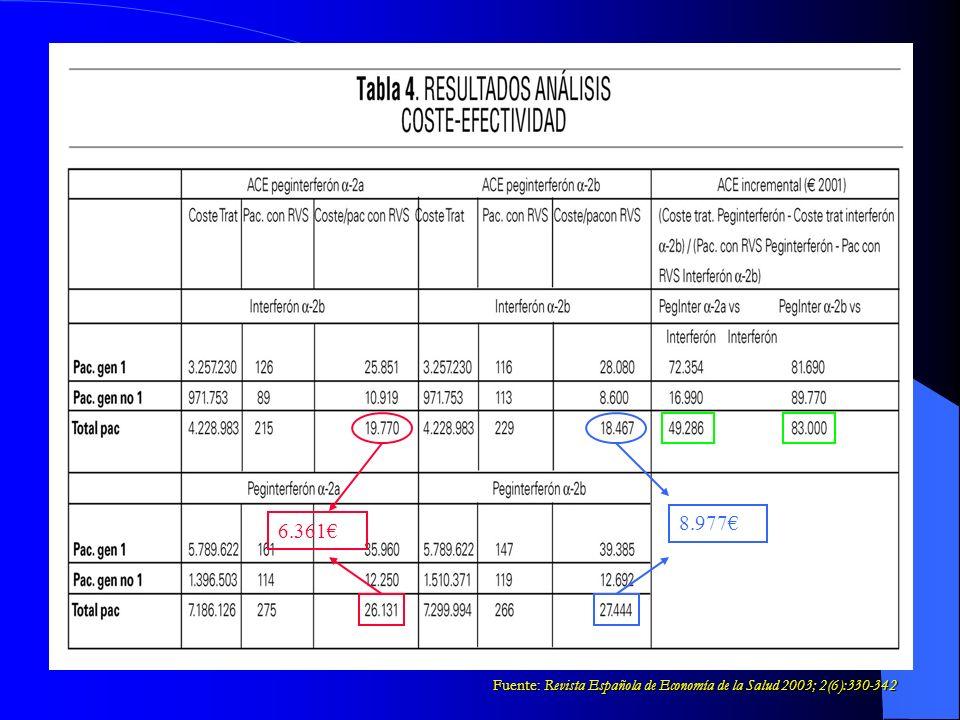 8.977€ 6.361€ Fuente: Revista Española de Economía de la Salud 2003; 2(6):330-342