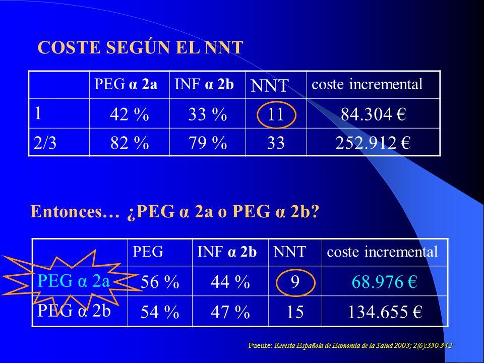 Entonces… ¿PEG α 2a o PEG α 2b PEG α 2a 56 % 44 % 9 68.976 € PEG α 2b