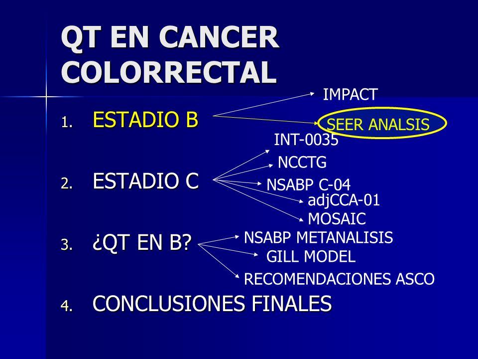 QT EN CANCER COLORRECTAL