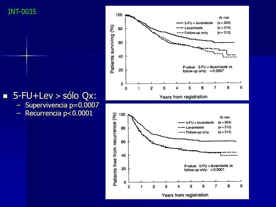 5-FU+Lev > sólo Qx: INT-0035 Supervivencia p=0.0007