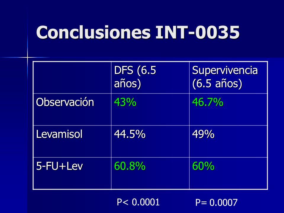 Conclusiones INT-0035 DFS (6.5 años) Supervivencia (6.5 años)