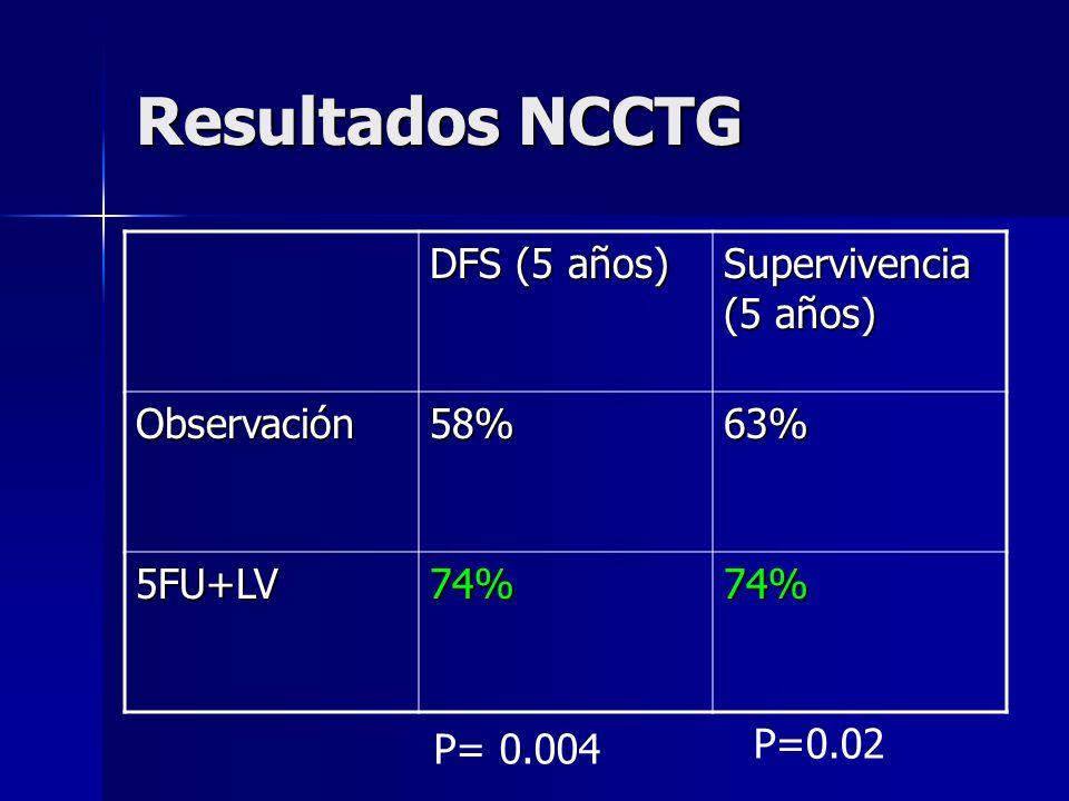 Resultados NCCTG DFS (5 años) Supervivencia (5 años) Observación 58%
