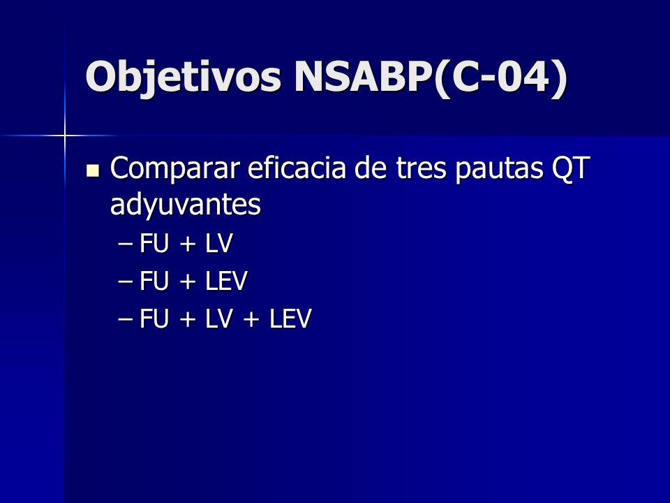 Objetivos NSABP(C-04) Comparar eficacia de tres pautas QT adyuvantes