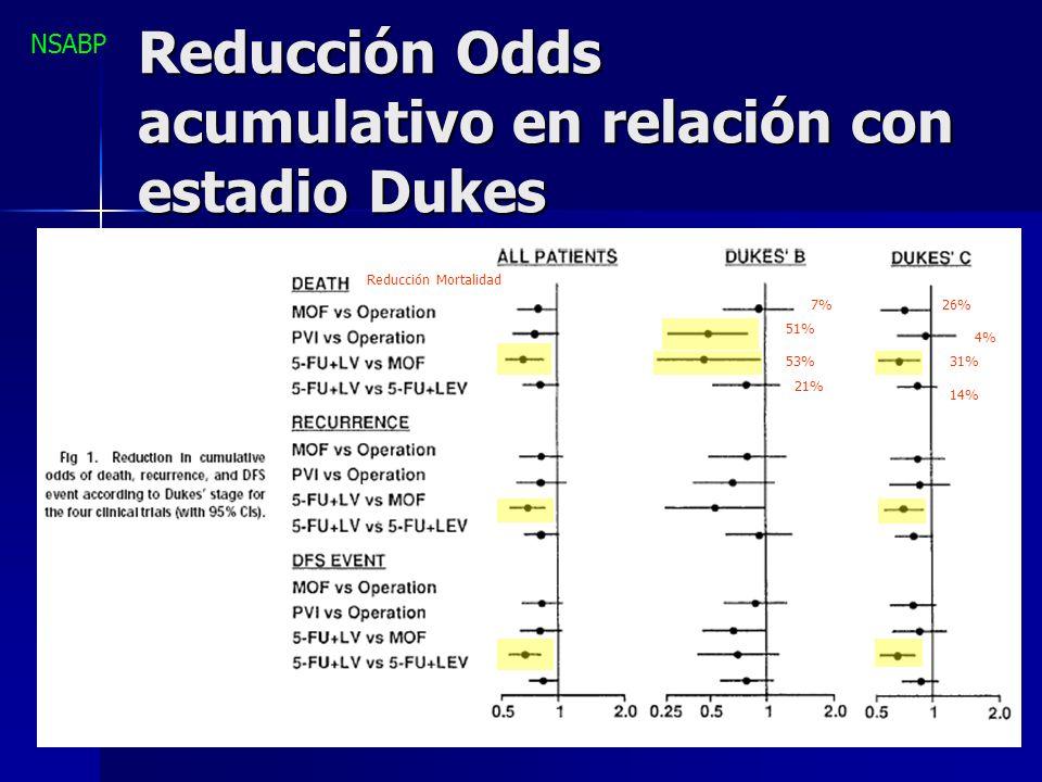 Reducción Odds acumulativo en relación con estadio Dukes