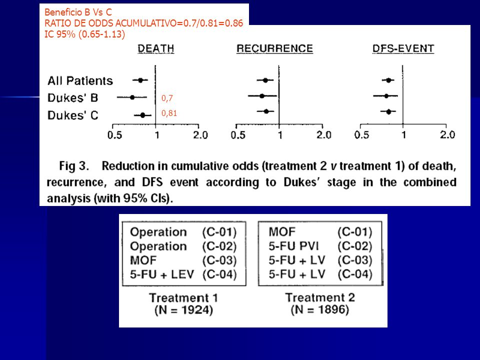 RATIO DE ODDS ACUMULATIVO=0.7/0.81=0.86 IC 95% (0.65-1.13)