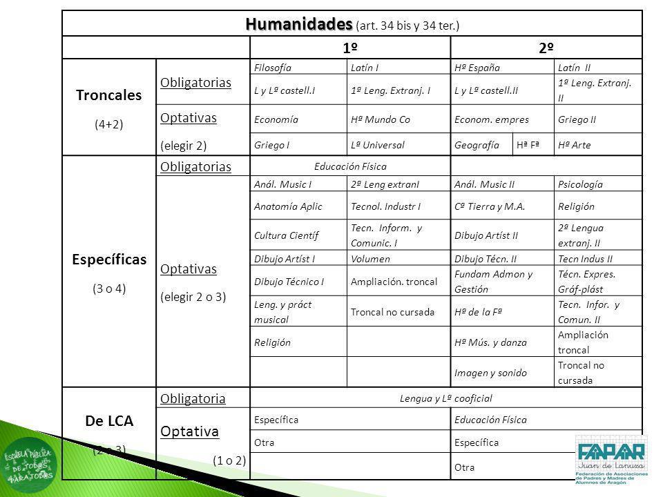 Humanidades (art. 34 bis y 34 ter.)
