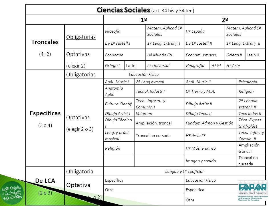 Ciencias Sociales (art. 34 bis y 34 ter.)