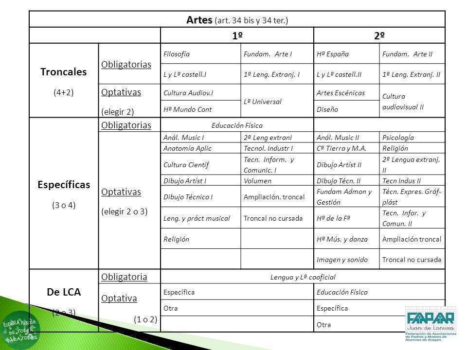 Artes (art. 34 bis y 34 ter.) 1º 2º Troncales Específicas De LCA