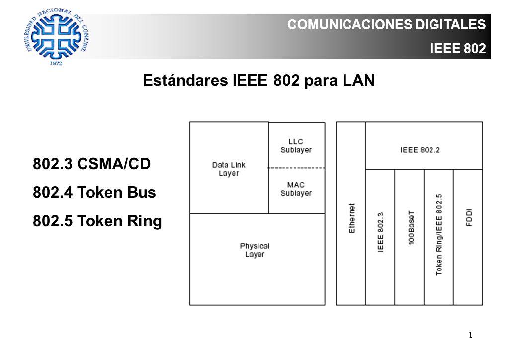 Estándares IEEE 802 para LAN