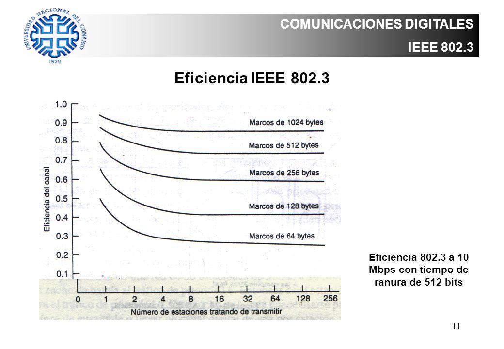 Eficiencia 802.3 a 10 Mbps con tiempo de ranura de 512 bits
