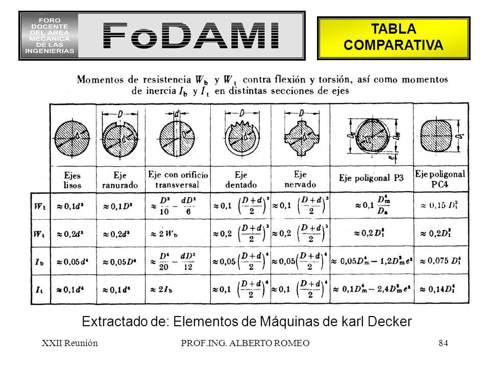 Extractado de: Elementos de Máquinas de karl Decker
