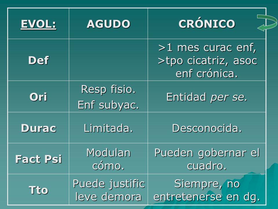 EVOL: AGUDO CRÓNICO Def Ori Durac Fact Psi Tto