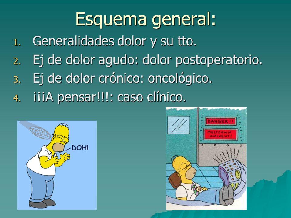 Esquema general: Generalidades dolor y su tto.
