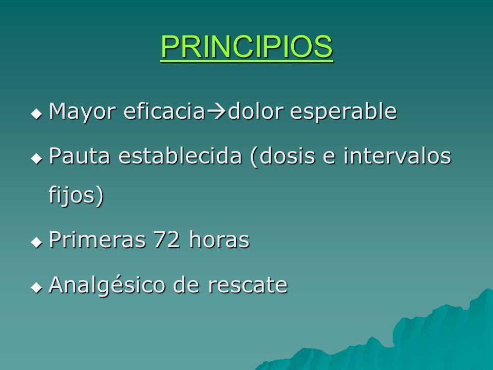 PRINCIPIOS Mayor eficaciadolor esperable