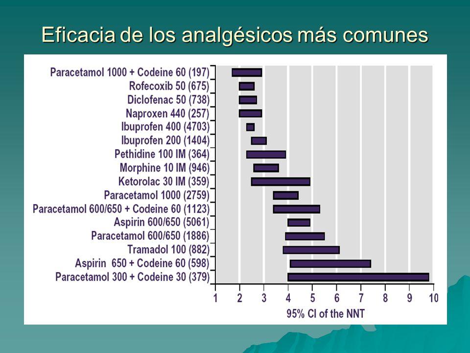 Eficacia de los analgésicos más comunes
