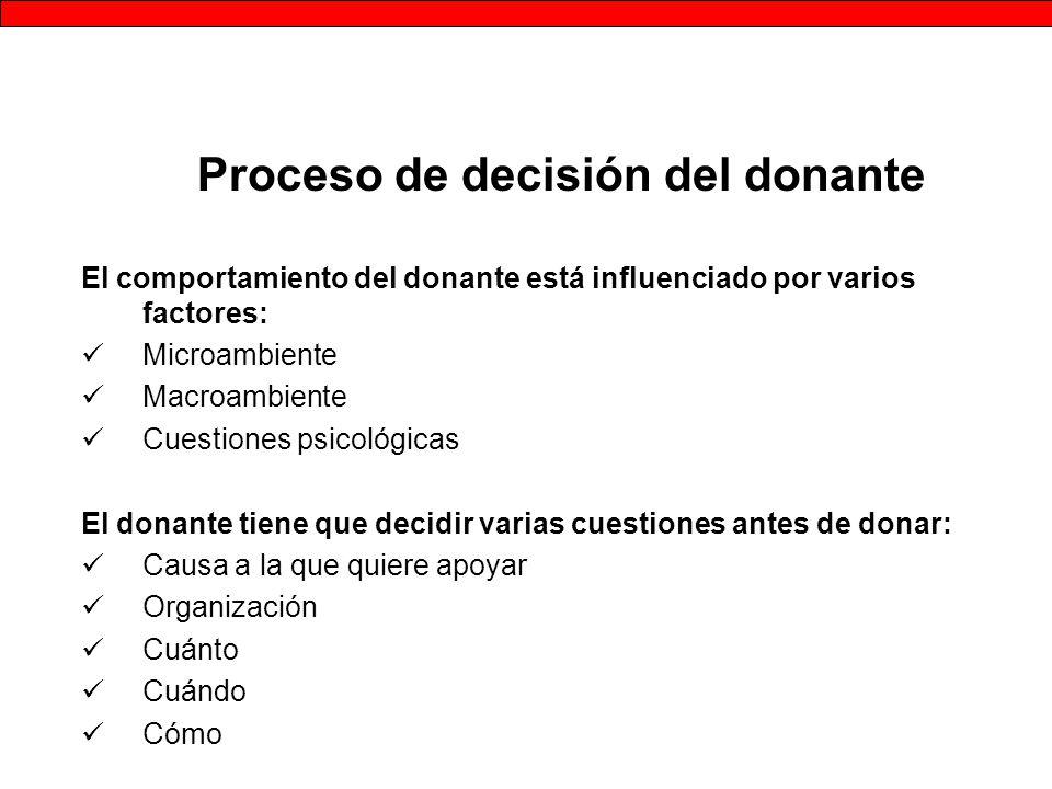 Proceso de decisión del donante
