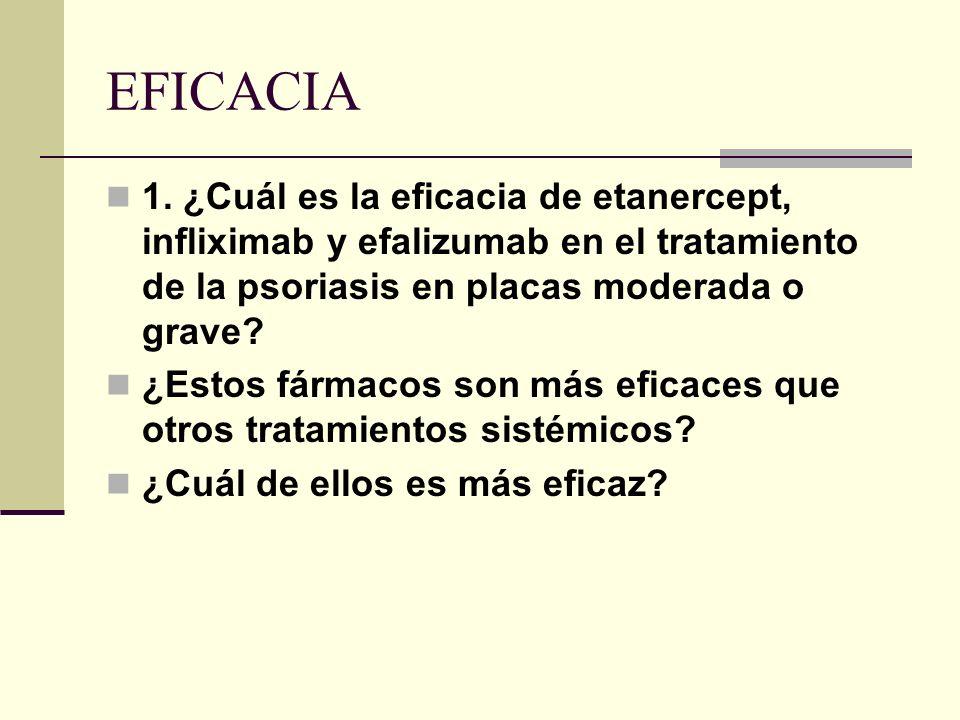 EFICACIA 1. ¿Cuál es la eficacia de etanercept, infliximab y efalizumab en el tratamiento de la psoriasis en placas moderada o grave