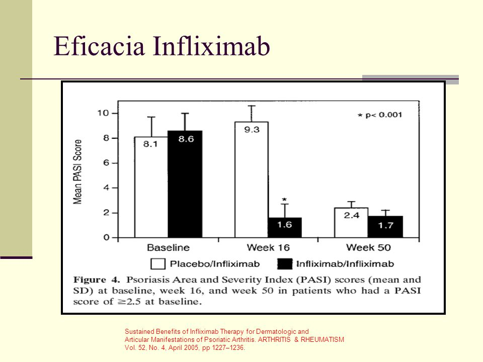 Eficacia Infliximab Sustained Benefits of Infliximab Therapy for Dermatologic and.