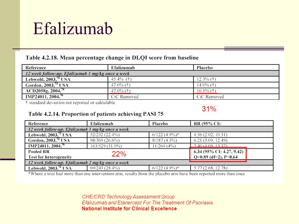 Efalizumab 31% 22% CHE/CRD Technology Assessment Group