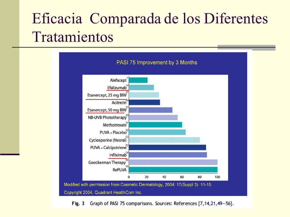 Eficacia Comparada de los Diferentes Tratamientos