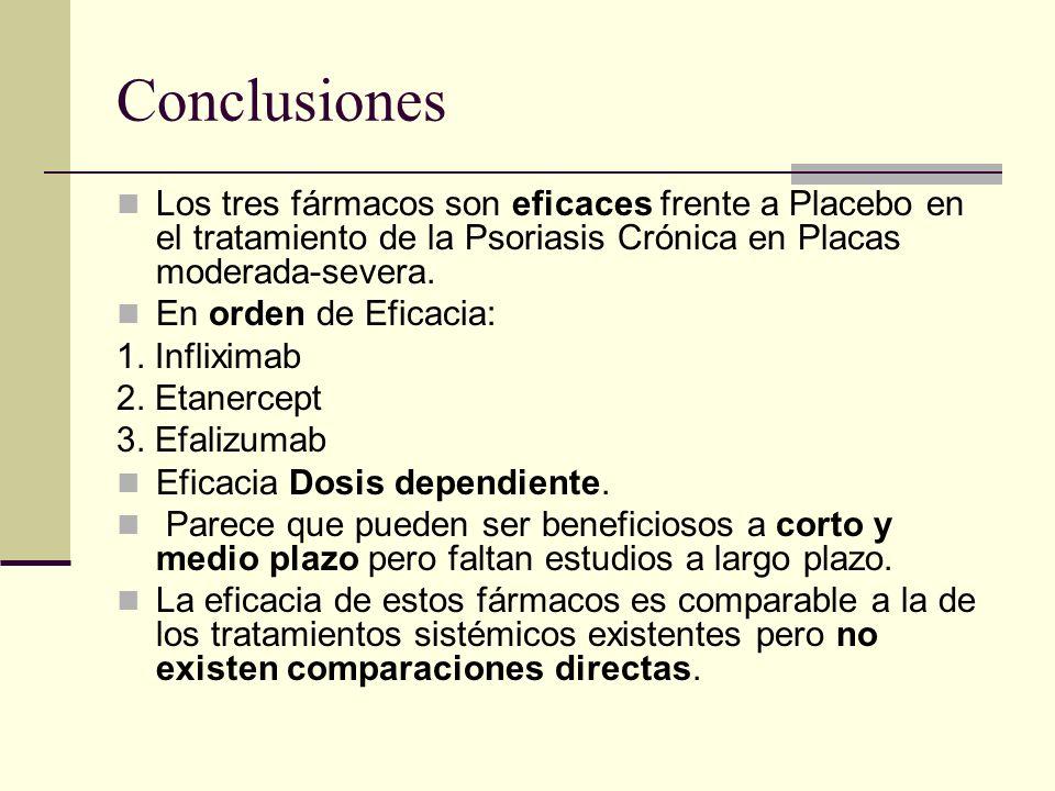 ConclusionesLos tres fármacos son eficaces frente a Placebo en el tratamiento de la Psoriasis Crónica en Placas moderada-severa.