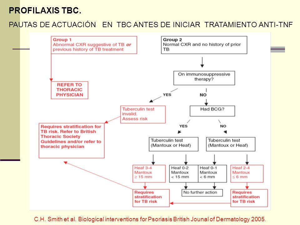 PROFILAXIS TBC.PAUTAS DE ACTUACIÓN EN TBC ANTES DE INICIAR TRATAMIENTO ANTI-TNF.