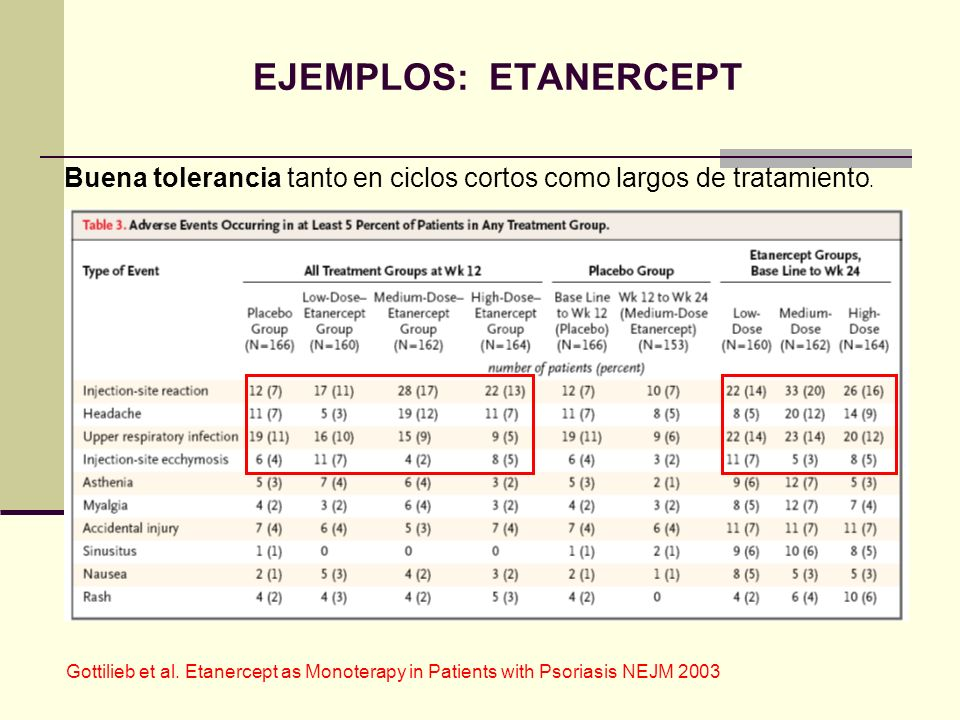 EJEMPLOS: ETANERCEPT Buena tolerancia tanto en ciclos cortos como largos de tratamiento.