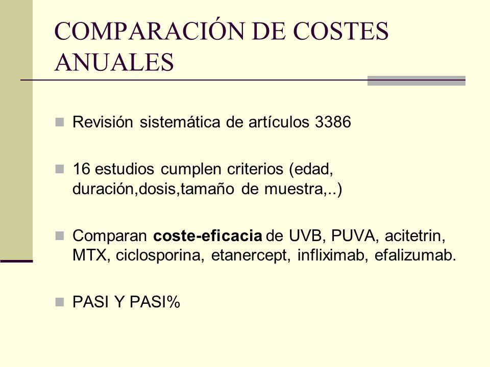 COMPARACIÓN DE COSTES ANUALES