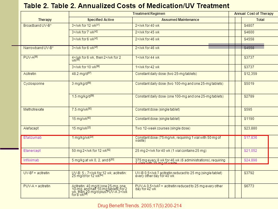Table 2. Table 2. Annualized Costs of Medication/UV Treatment