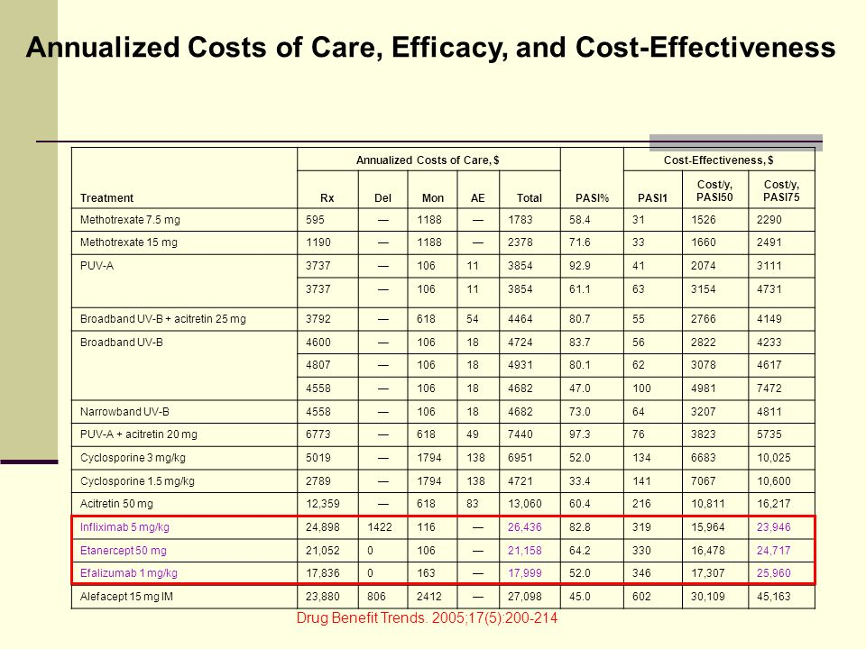 Annualized Costs of Care, $