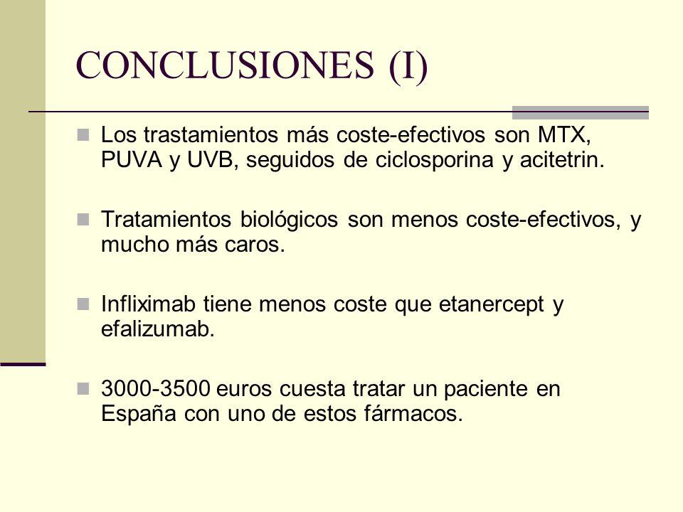 CONCLUSIONES (I) Los trastamientos más coste-efectivos son MTX, PUVA y UVB, seguidos de ciclosporina y acitetrin.