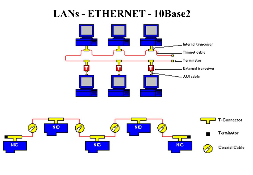 LANs - ETHERNET - 10Base2