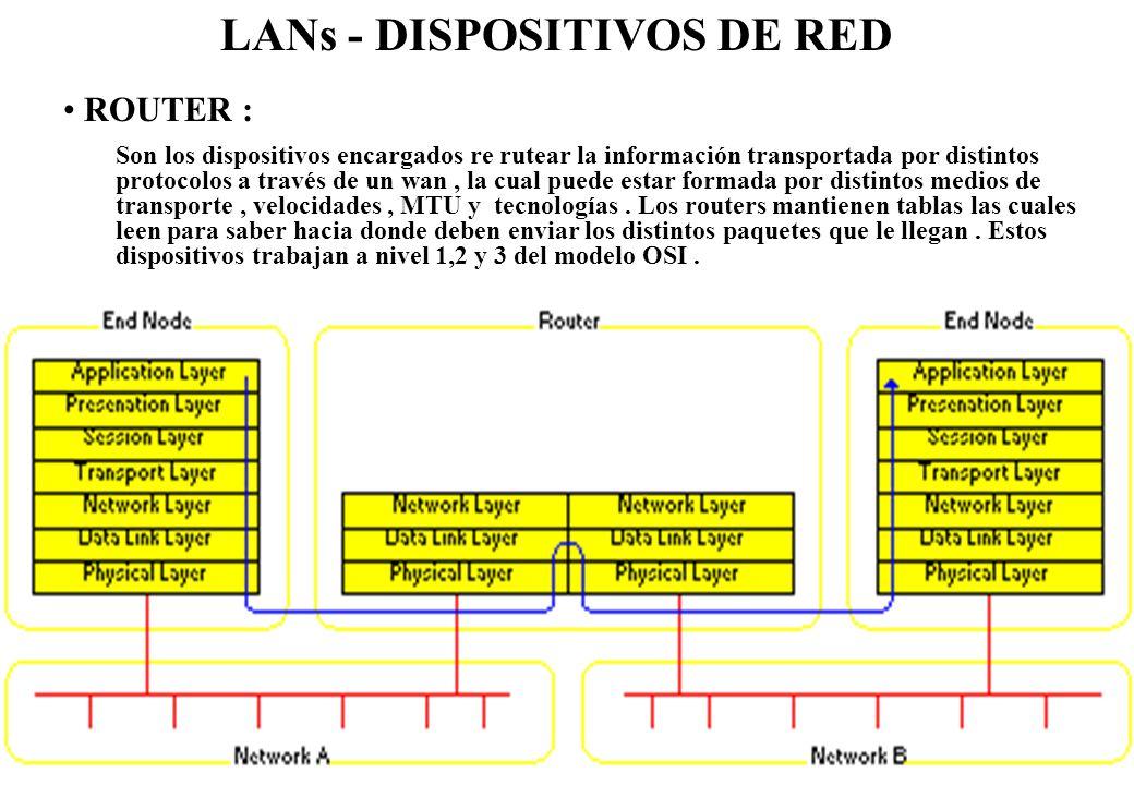 LANs - DISPOSITIVOS DE RED