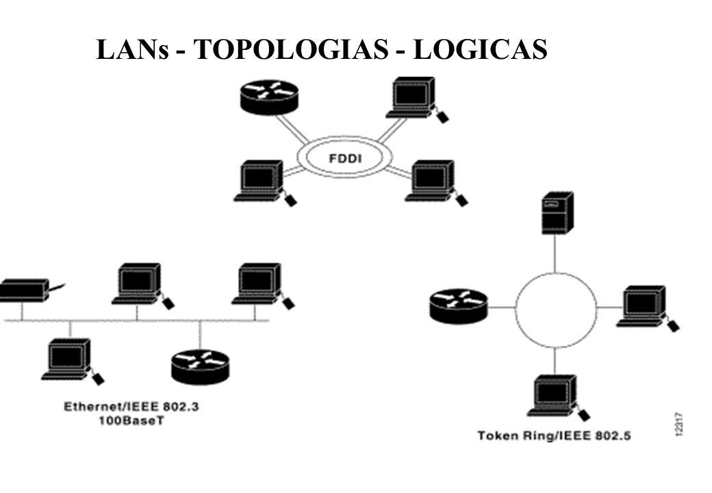 LANs - TOPOLOGIAS - LOGICAS