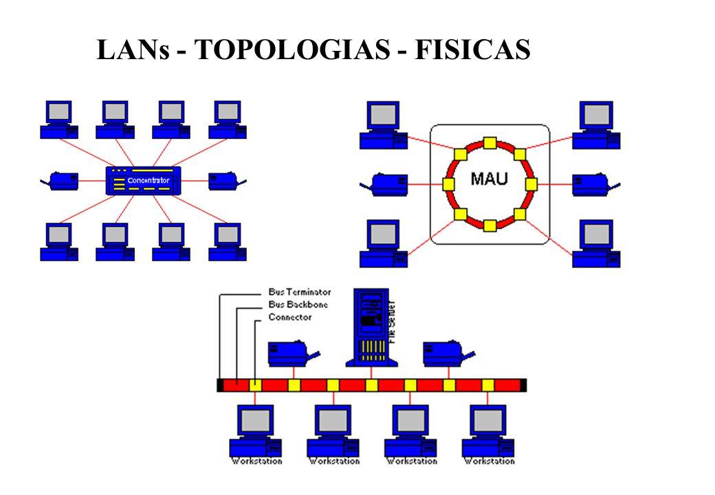 LANs - TOPOLOGIAS - FISICAS